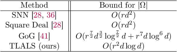 Figure 2 for Tensor Completion via Tensor Networks with a Tucker Wrapper