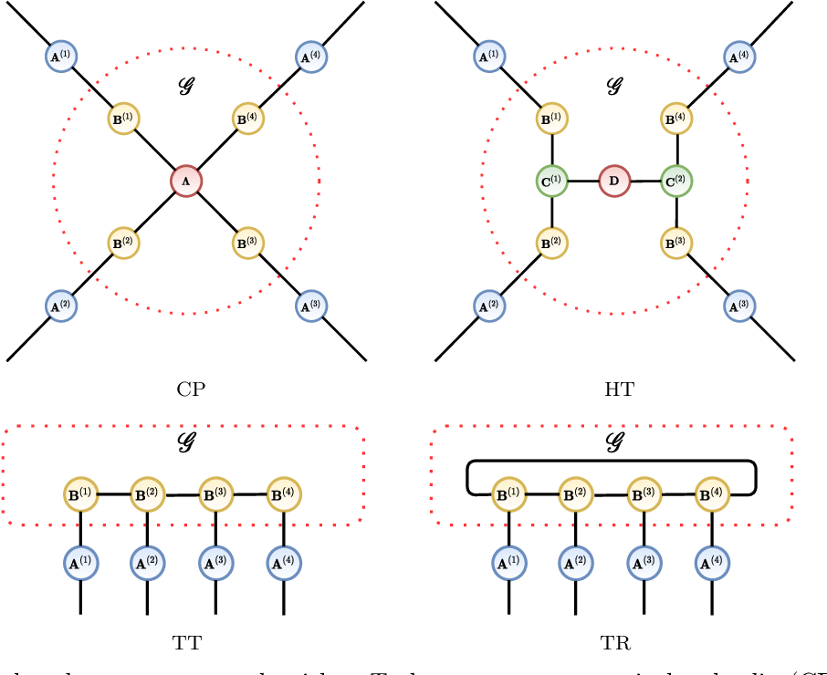 Figure 1 for Tensor Completion via Tensor Networks with a Tucker Wrapper