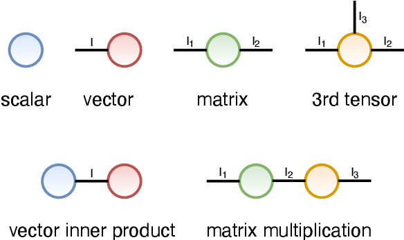Figure 3 for Tensor Completion via Tensor Networks with a Tucker Wrapper