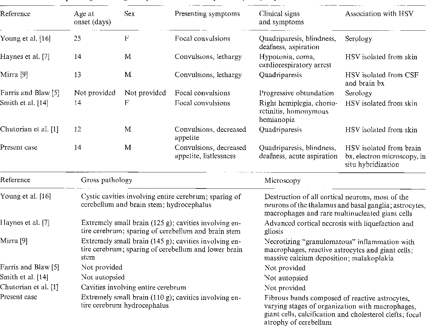 Table 1. Clinical and pathological findings in reported cases of multicystic encephalopathy