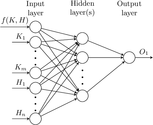 Figure 2 for Towards High Performance, Portability, and Productivity: Lightweight Augmented Neural Networks for Performance Prediction