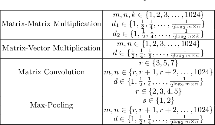 Figure 3 for Towards High Performance, Portability, and Productivity: Lightweight Augmented Neural Networks for Performance Prediction