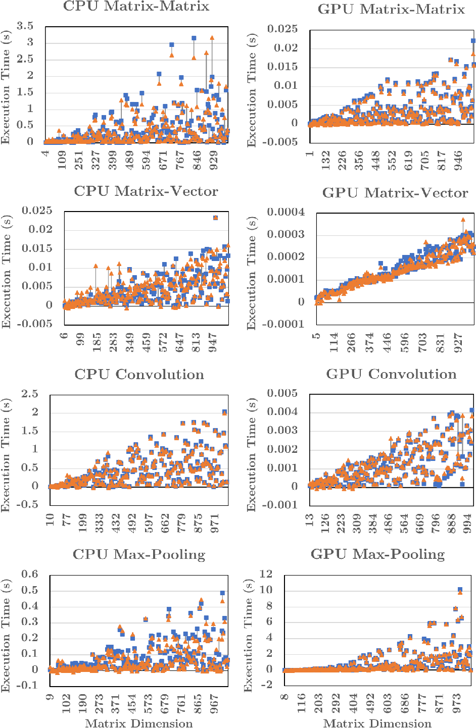 Figure 4 for Towards High Performance, Portability, and Productivity: Lightweight Augmented Neural Networks for Performance Prediction