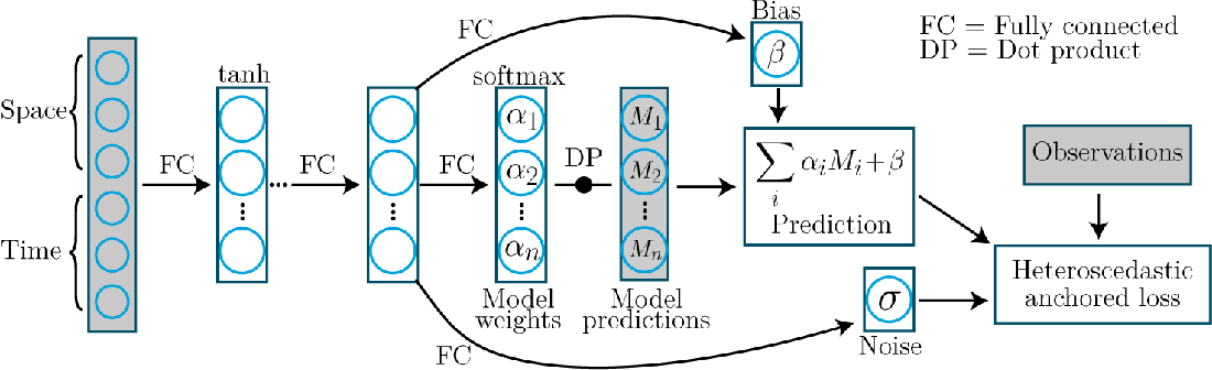 Figure 1 for Ensembling geophysical models with Bayesian Neural Networks
