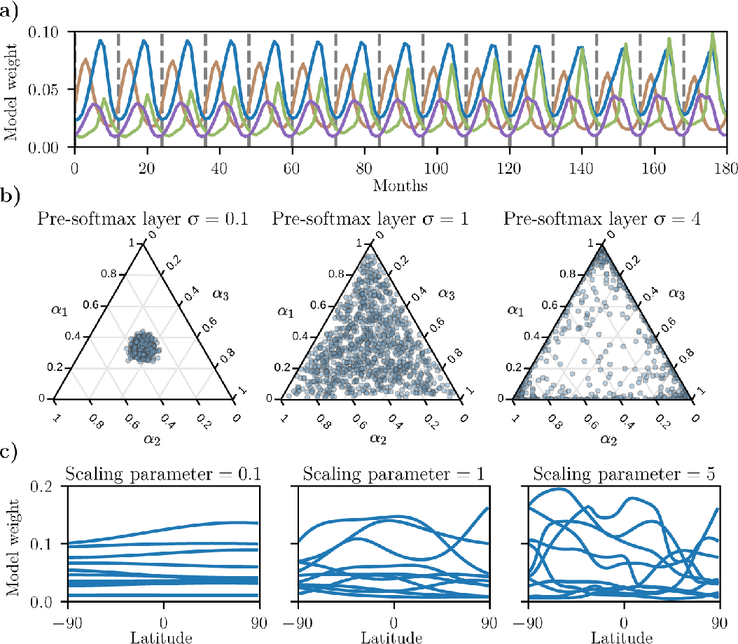 Figure 3 for Ensembling geophysical models with Bayesian Neural Networks