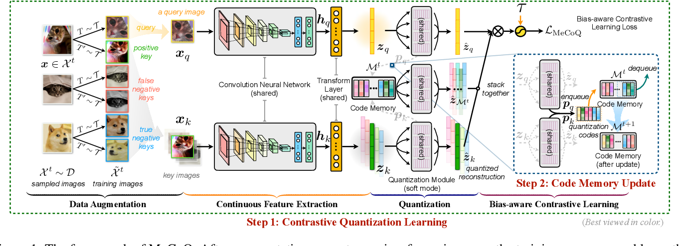 Figure 1 for Contrastive Quantization with Code Memory for Unsupervised Image Retrieval