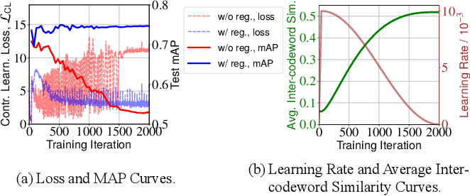 Figure 3 for Contrastive Quantization with Code Memory for Unsupervised Image Retrieval