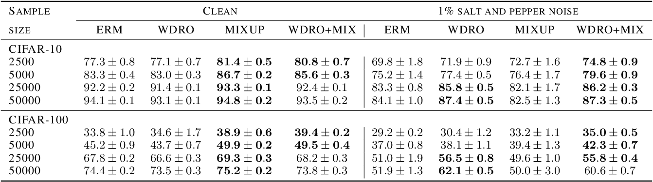 Figure 3 for Principled learning method for Wasserstein distributionally robust optimization with local perturbations