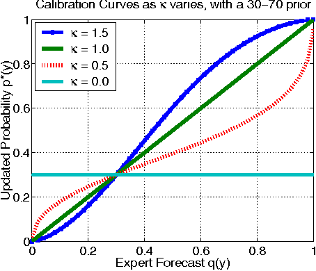 Figure 1 for A Generative Bayesian Model for Aggregating Experts' Probabilities