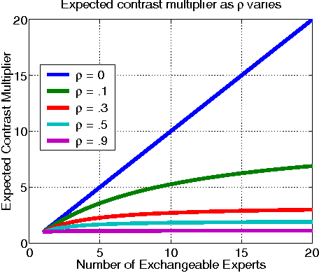 Figure 2 for A Generative Bayesian Model for Aggregating Experts' Probabilities