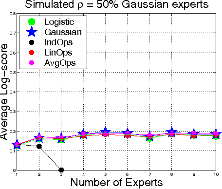 Figure 3 for A Generative Bayesian Model for Aggregating Experts' Probabilities