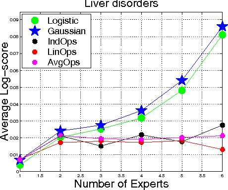 Figure 4 for A Generative Bayesian Model for Aggregating Experts' Probabilities