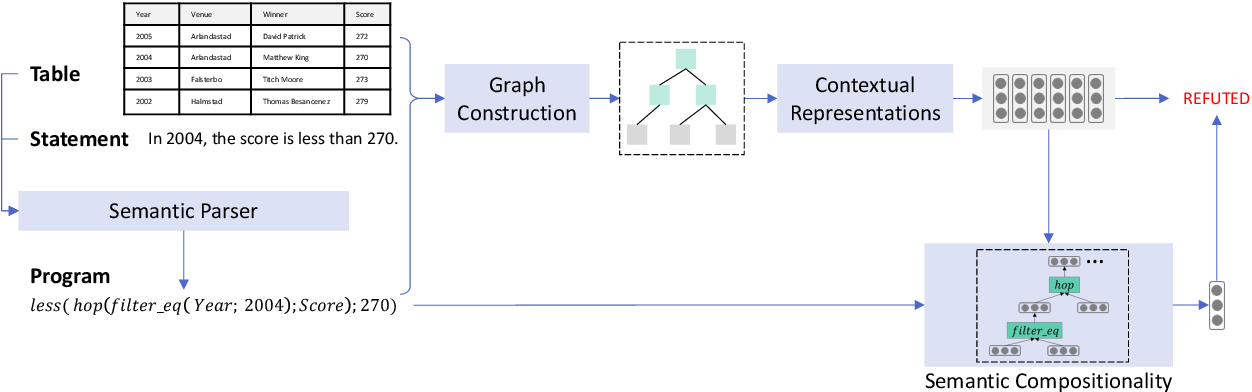 Figure 3 for LogicalFactChecker: Leveraging Logical Operations for Fact Checking with Graph Module Network