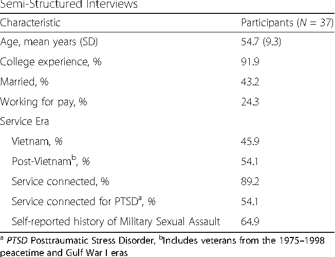 Table 1 Characteristics of Women Veterans who Completed Semi-Structured Interviews