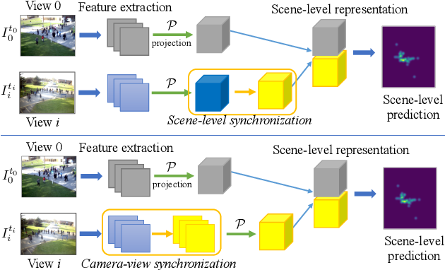 Figure 1 for Single-Frame based Deep View Synchronization for Unsynchronized Multi-Camera Surveillance