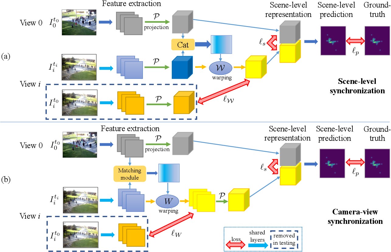 Figure 2 for Single-Frame based Deep View Synchronization for Unsynchronized Multi-Camera Surveillance