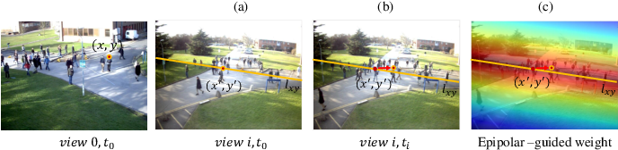 Figure 3 for Single-Frame based Deep View Synchronization for Unsynchronized Multi-Camera Surveillance