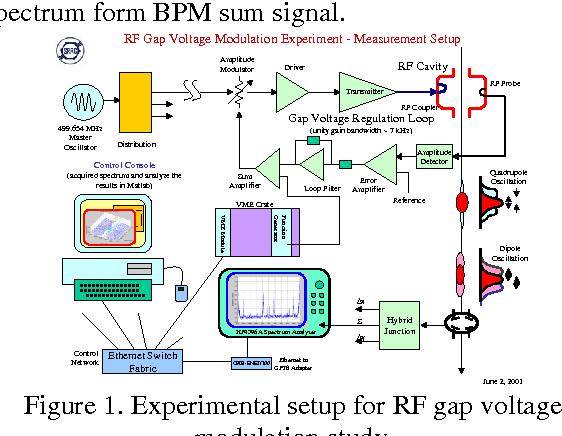 Figure 1. Experimental setup for RF gap voltage modulation study.
