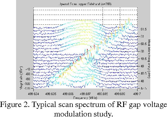 Figure 2. Typical scan spectrum of RF gap voltage modulation study.