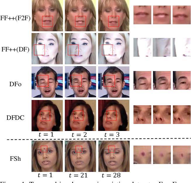Figure 1 for Exploring Temporal Coherence for More General Video Face Forgery Detection