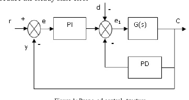 Simplified PSO PI-PD Controller for Unstable Processes
