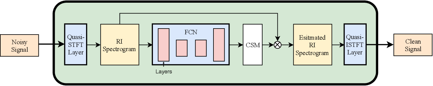 Figure 1 for End-to-End Model for Speech Enhancement by Consistent Spectrogram Masking