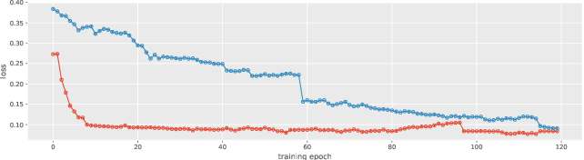 Figure 3 for End-to-End Model for Speech Enhancement by Consistent Spectrogram Masking