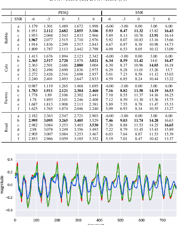 Figure 4 for End-to-End Model for Speech Enhancement by Consistent Spectrogram Masking