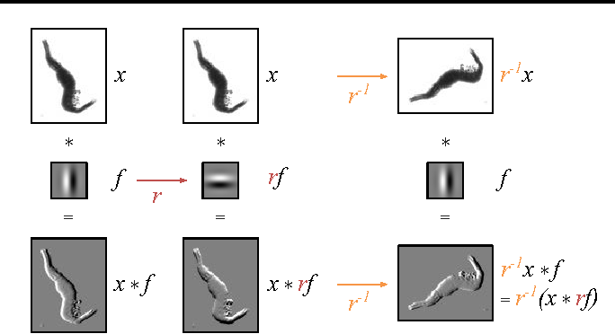 Figure 3 for Exploiting Cyclic Symmetry in Convolutional Neural Networks