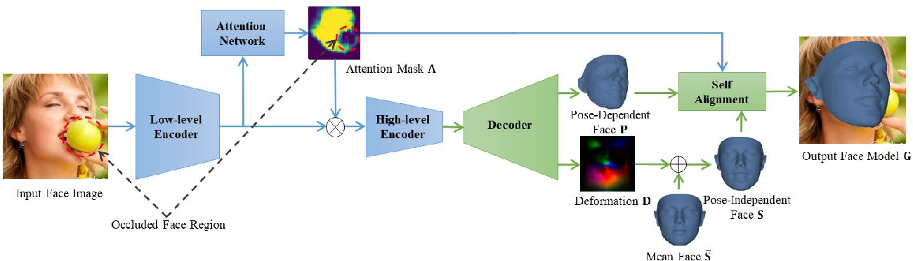 Figure 4 for SADRNet: Self-Aligned Dual Face Regression Networks for Robust 3D Dense Face Alignment and Reconstruction