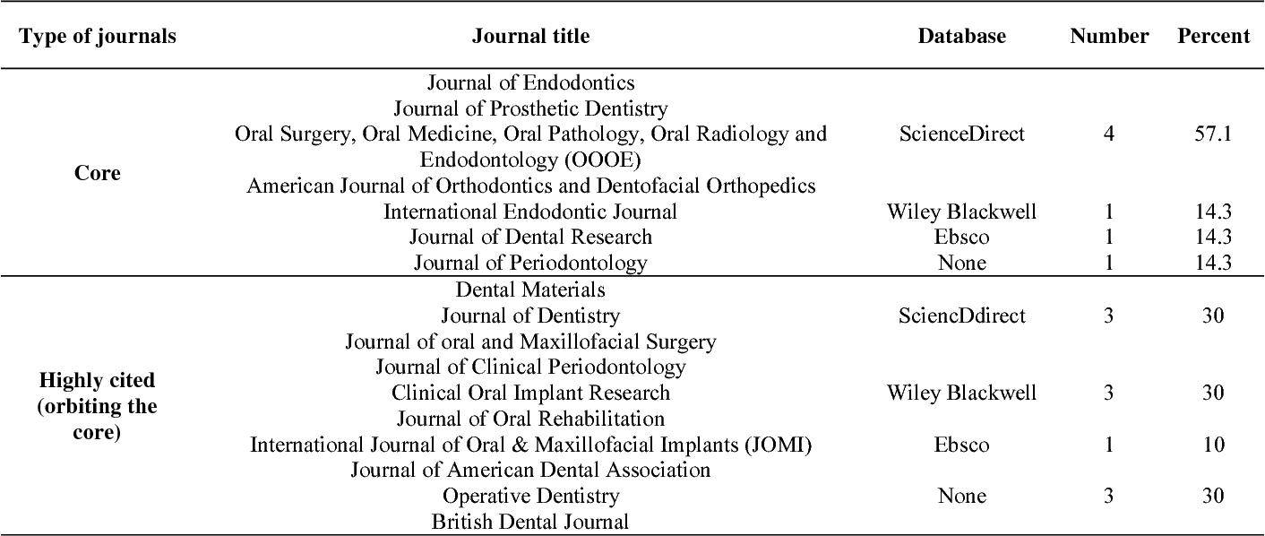 PDF] Selection of Core Dental Journals using Citation