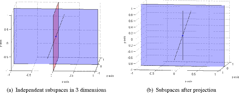 Figure 1 for An Analysis of Random Projections in Cancelable Biometrics