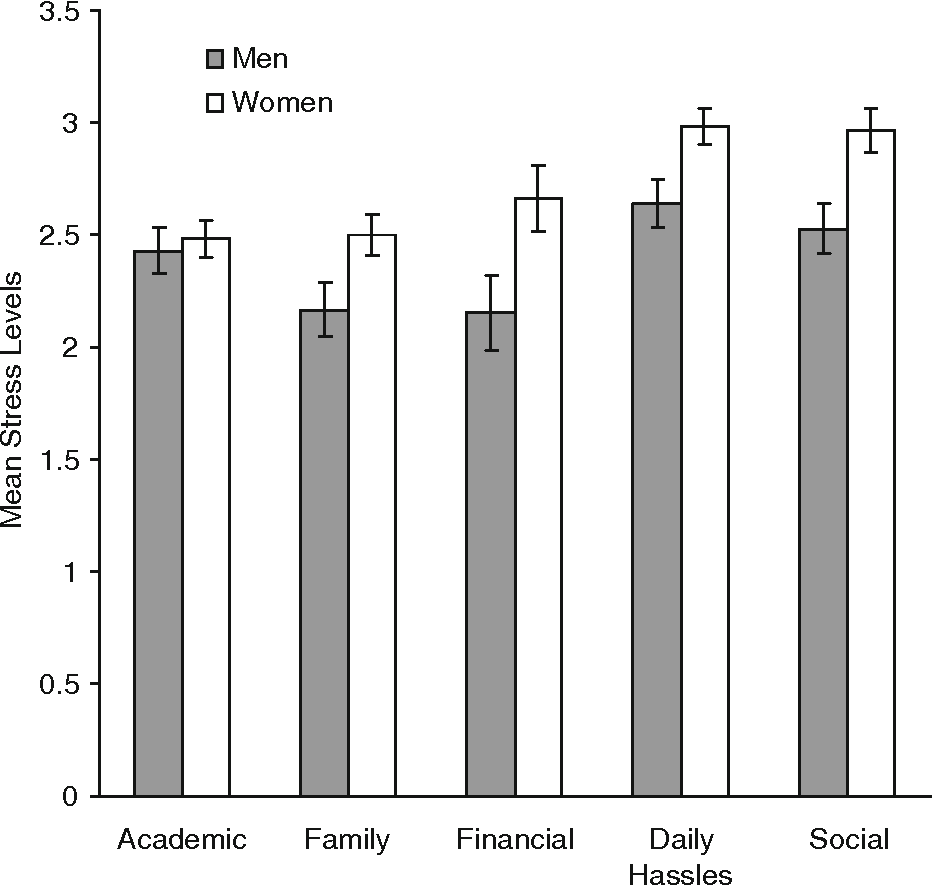 Stress, Sex Differences, and Coping Strategies Among College