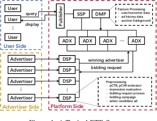 Figure 1 for MoTiAC: Multi-Objective Actor-Critics for Real-Time Bidding