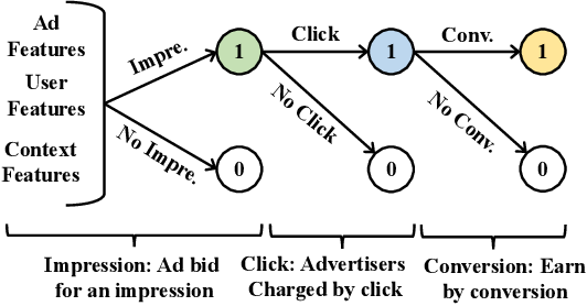 Figure 3 for MoTiAC: Multi-Objective Actor-Critics for Real-Time Bidding