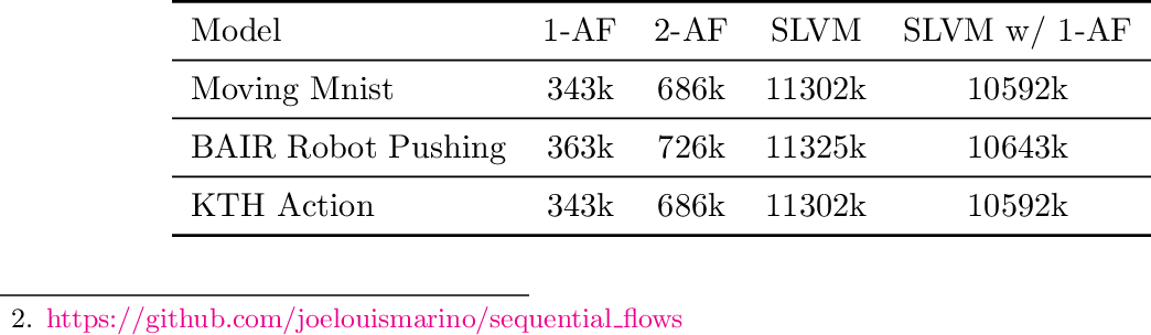 Figure 4 for Improving Sequential Latent Variable Models with Autoregressive Flows
