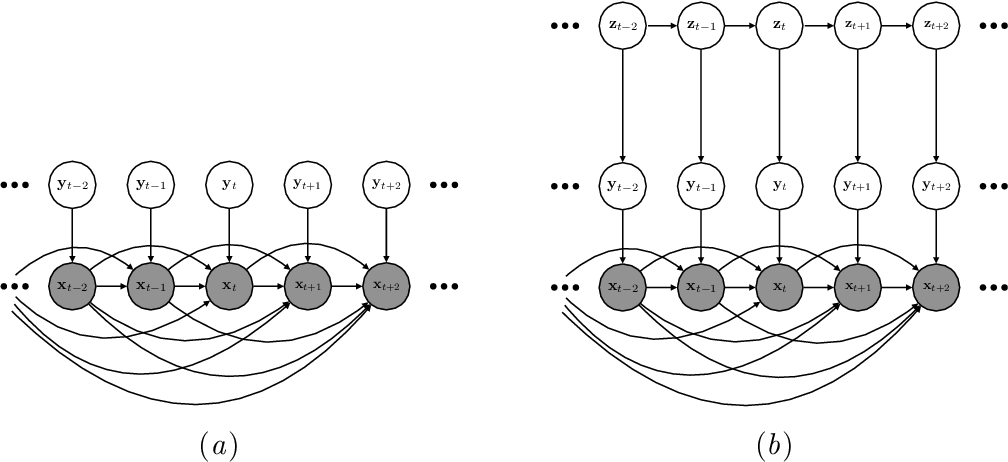 Figure 1 for Improving Sequential Latent Variable Models with Autoregressive Flows