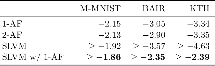 Figure 2 for Improving Sequential Latent Variable Models with Autoregressive Flows