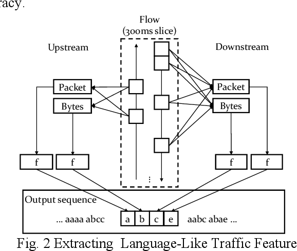 Figure 3 for A Natural Language-Inspired Multi-label Video Streaming Traffic Classification Method Based on Deep Neural Networks