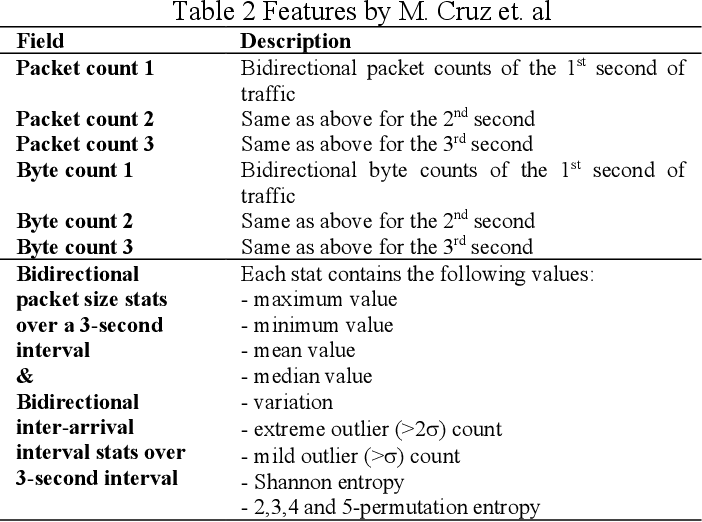 Figure 4 for A Natural Language-Inspired Multi-label Video Streaming Traffic Classification Method Based on Deep Neural Networks