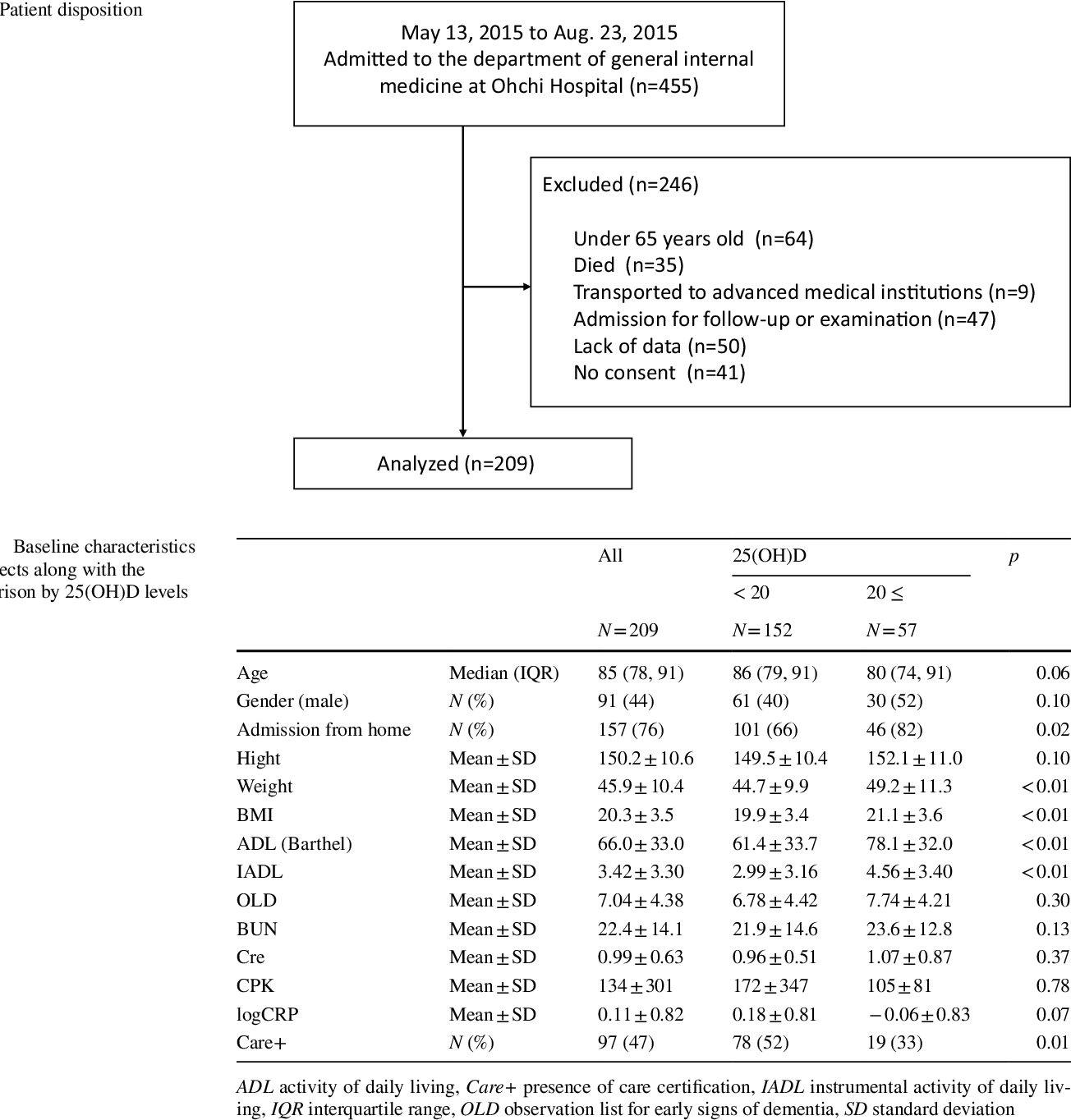 Physical inactivity and vitamin D deficiency in hospitalized