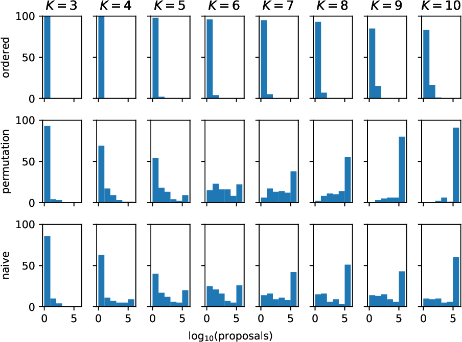 Figure 3 for The continuous categorical: a novel simplex-valued exponential family