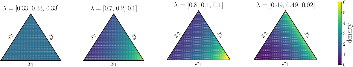 Figure 1 for The continuous categorical: a novel simplex-valued exponential family