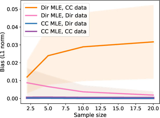 Figure 4 for The continuous categorical: a novel simplex-valued exponential family