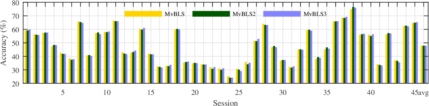 Figure 3 for Multi-View Broad Learning System for Primate Oculomotor Decision Decoding