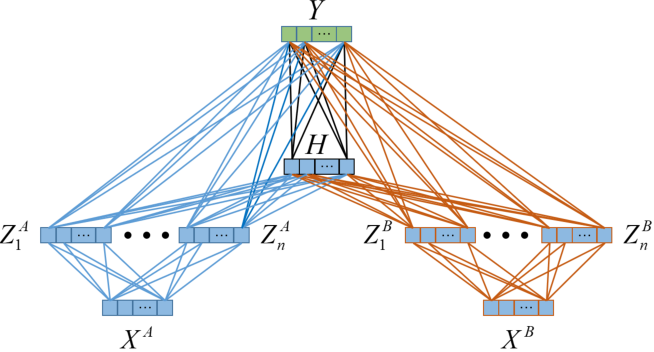 Figure 4 for Multi-View Broad Learning System for Primate Oculomotor Decision Decoding