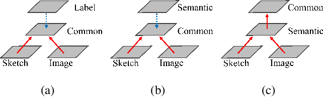 Figure 1 for Progressive Domain-Independent Feature Decomposition Network for Zero-Shot Sketch-Based Image Retrieval