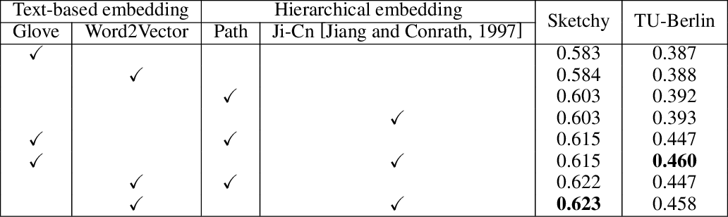 Figure 4 for Progressive Domain-Independent Feature Decomposition Network for Zero-Shot Sketch-Based Image Retrieval