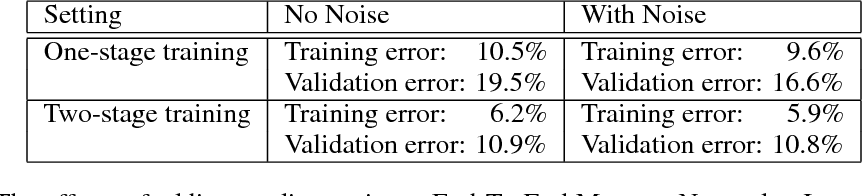Figure 3 for Adding Gradient Noise Improves Learning for Very Deep Networks