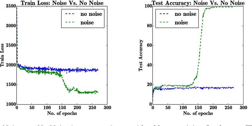 Figure 4 for Adding Gradient Noise Improves Learning for Very Deep Networks